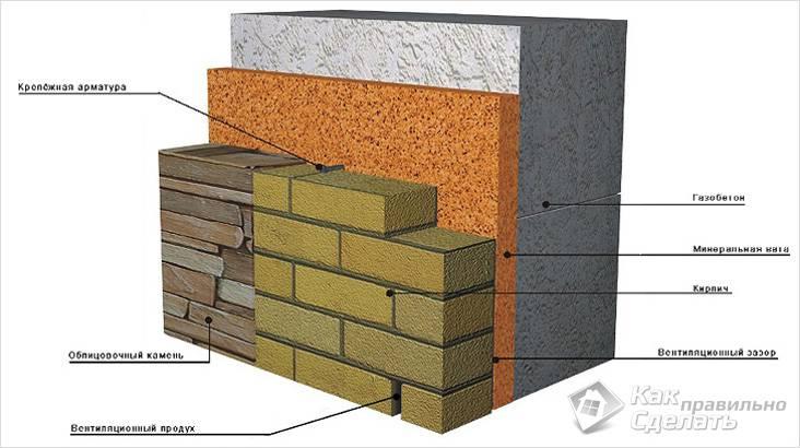 Отделка фасадов домов из газобетона схема