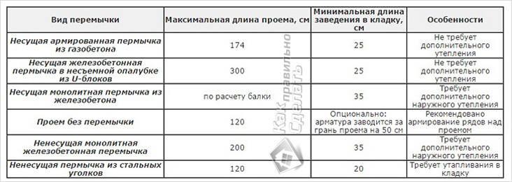 Перемычки газобетонного дома таблица