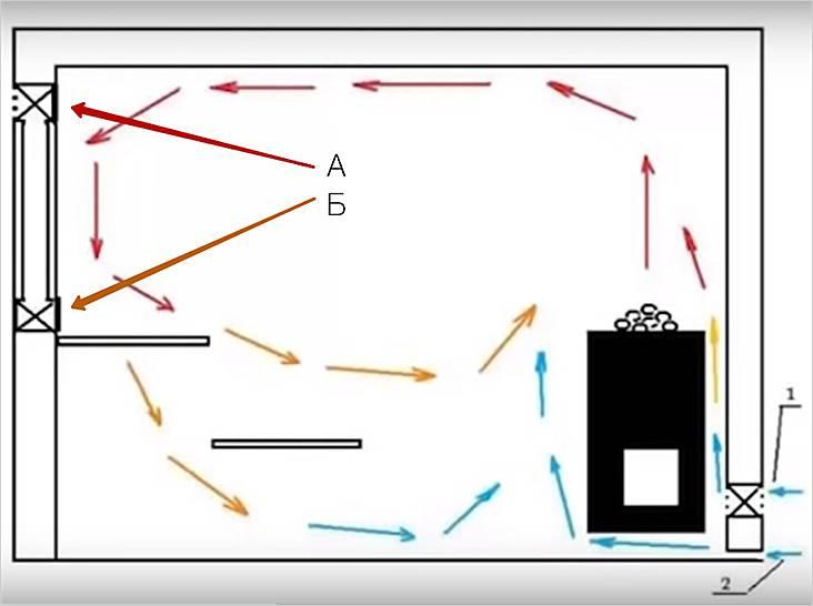 Схема циркуляции воздуха в парной