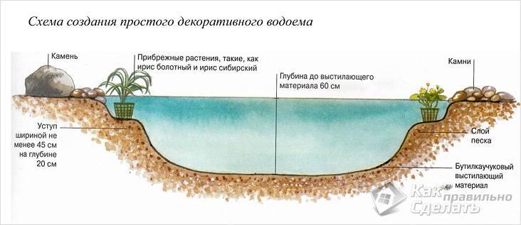 Схема пленочного водоема