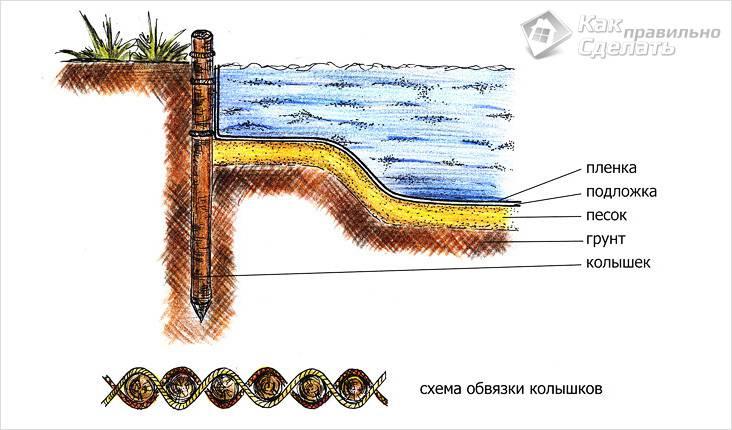 Схема создания пруда