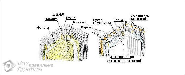Схема утепления и обшивки стен