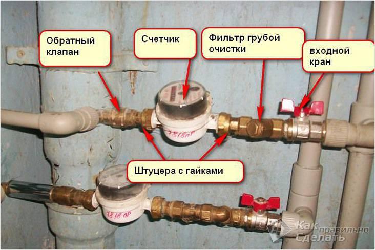 Элементы водяного счетчика