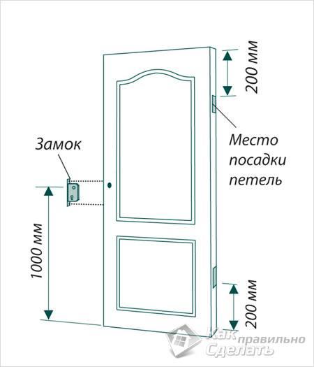 Установка распашных дверей