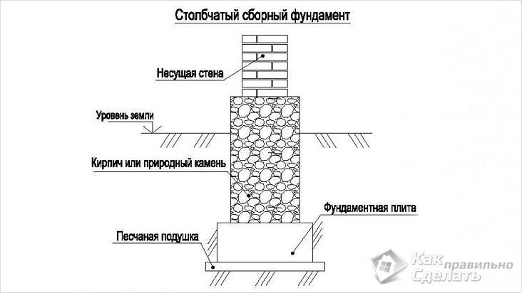 Столбчатый фундамент своими руками из кирпича