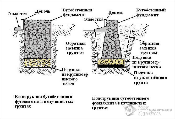 Конструкция бутобетонного фундамента