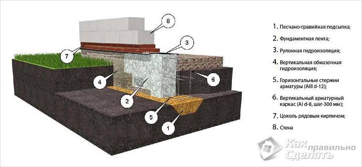 Как сделать мелкозаглубленный ленточный фундамент