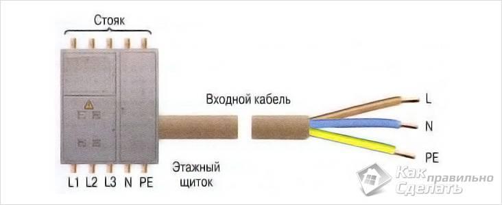 Монтаж заземляющего кабеля