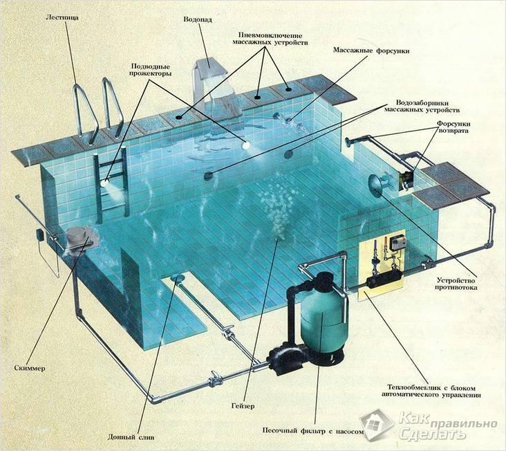 Скиммерная система бассейна
