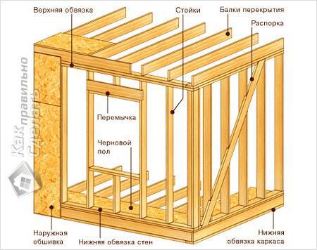 Общая схема каркаса дома