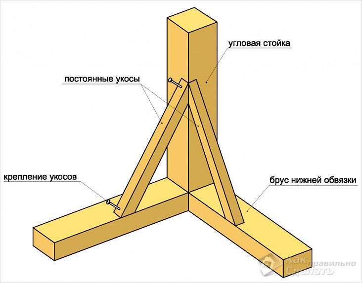 Сборка каркаса деревянного