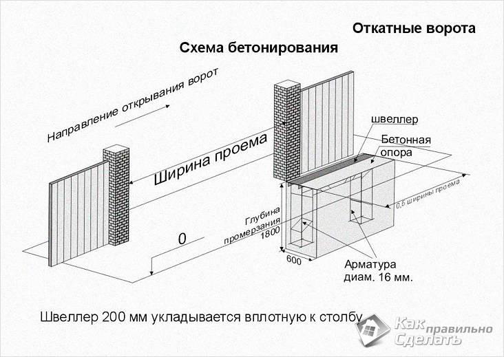 Схема бетонирования для откатных ворот