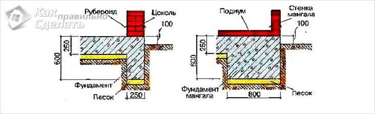 Схема фундамента мангала