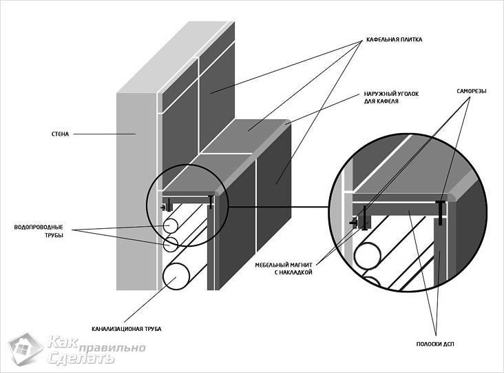 Схема изготовления короба