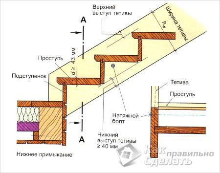 Схема лестницы на тетивах