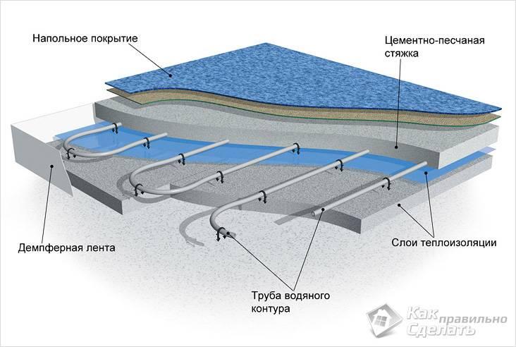 Схема монтажа водяного пола
