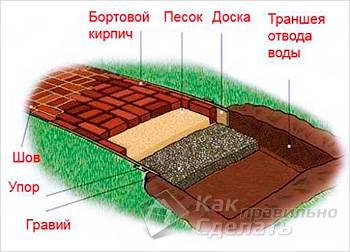 Схема обустройства кирпичной дорожки