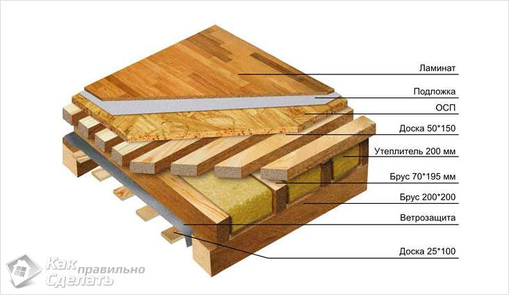 Схема перекрытия с деревянными
