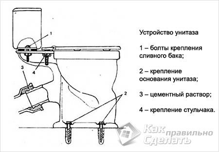 Схема разборки унитаза