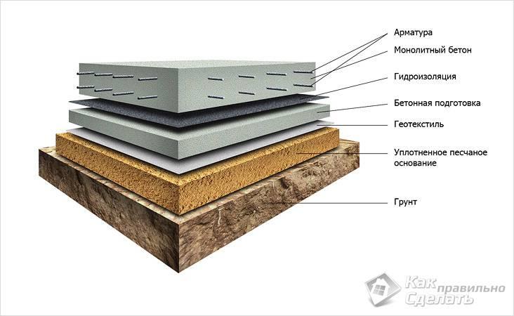 Структура плитного фундамента