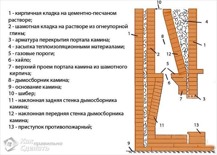Устройство камина схема