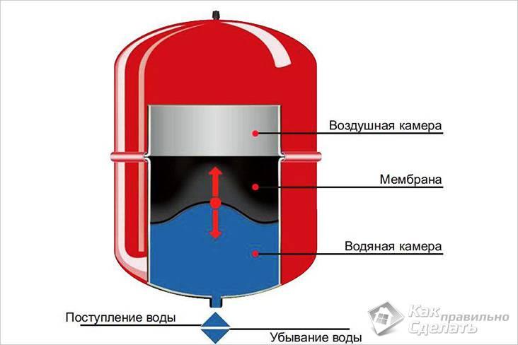 Схема мембранного бака
