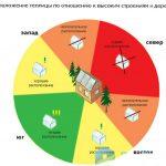 Kak_pravilno_raspolozhit_teplicu_po_storonam_sveta_1_новый размер