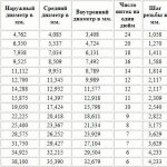 Trubnaya_cilindricheskaya_dyuymovaya_rezba_gost_6357_ot_-81_goda_1_новый размер