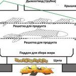 koptilnya-goryachego-kopcheniya-svoimi-rukam-15_новый размер