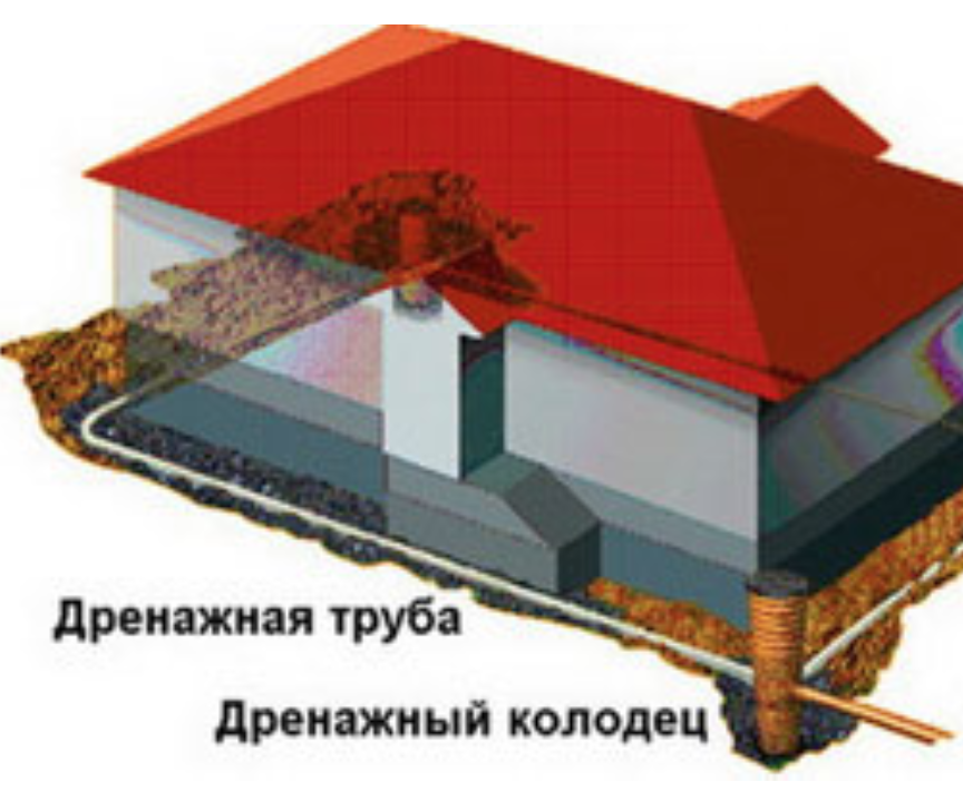 Гидроизоляция фундамента от воды и влажности